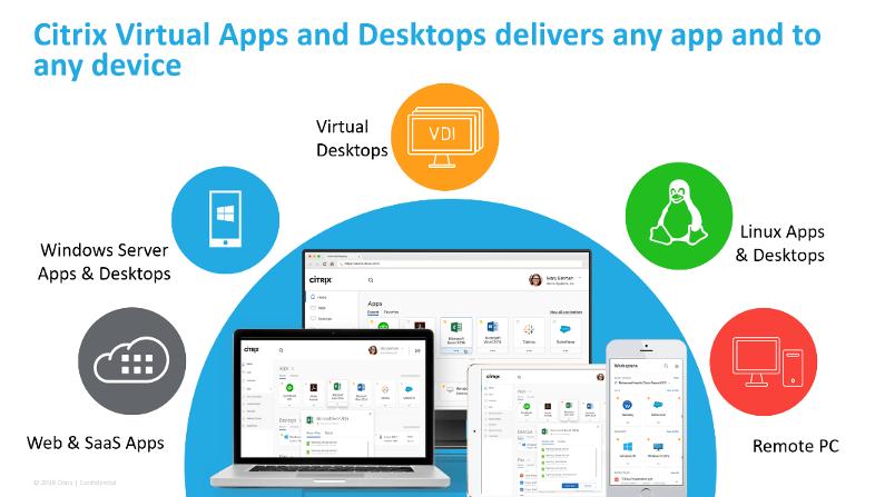 Citrix Solutions Offering – Virtual Apps and Desktops (CVAD)